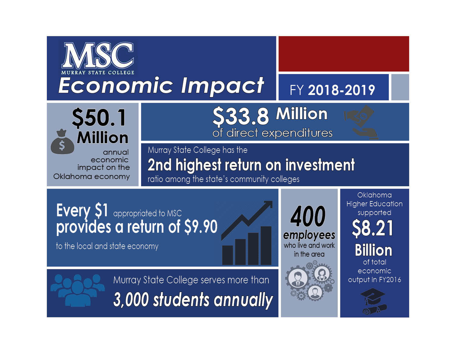 Murray State College generates over $50 million economic impact to service area